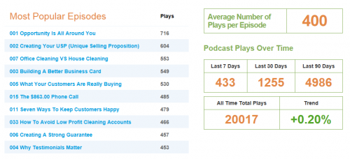 Post image for 20,000 Podcast downloads (and counting)