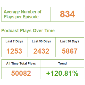 Post image for The 50,000 podcast milestone has been passed. THANKS TO YOU!